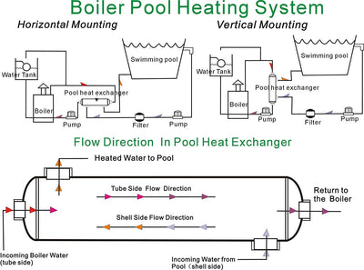 "Swimming Pool Heat Exchanger - 1200K SS316L Opposite Side 2 1/2"" & 2"" FPT - Alfa Heating Supply"