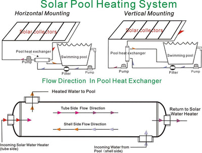 "Swimming Pool Heat Exchanger - 600K SS316L Same Side 2 1/2"" & 2"" FPT"