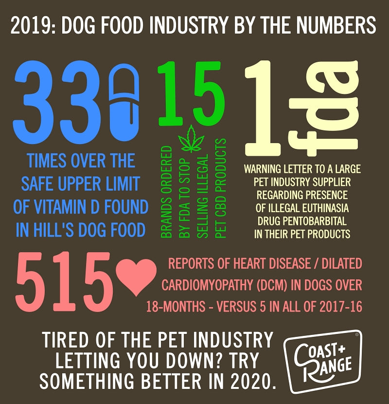 ANOTHER YEAR OF DOG FOOD INDUSTRY PROBLEMS