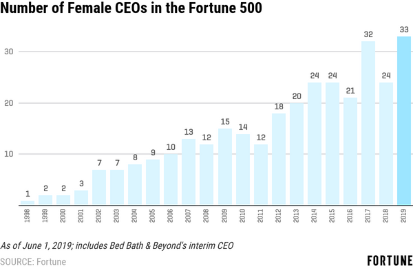 Female-CEOs-Fortune-500-2019-Fortune-Magazine