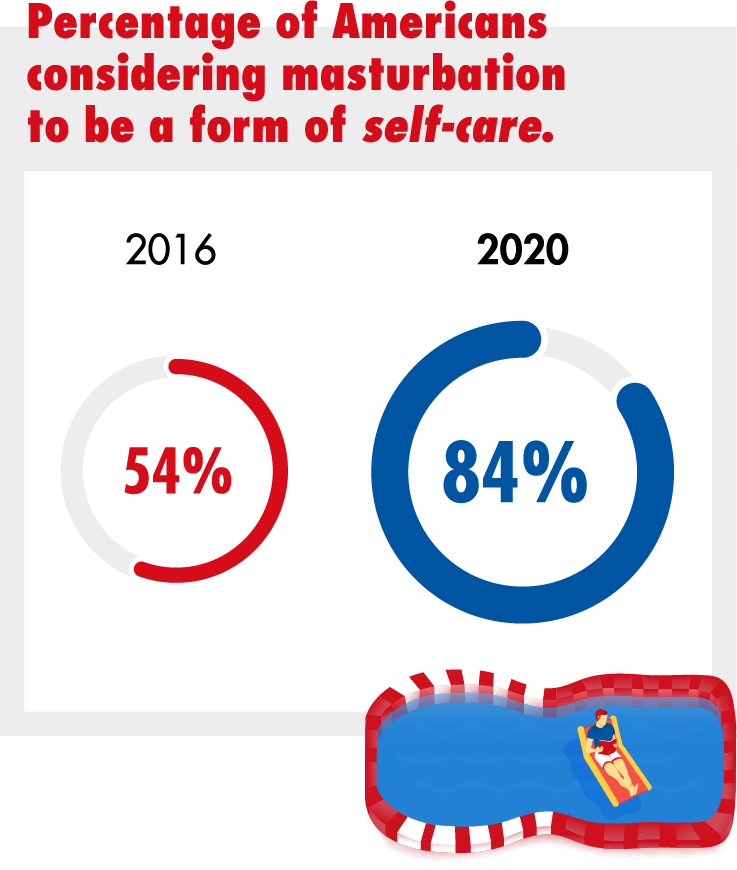 Percentage of Americans considering masturbation to be a form of self-care.