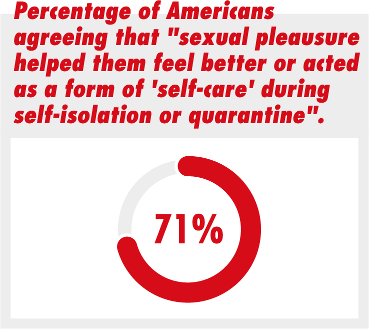 Percentage of Americans agreeing that 'sexual pleausure helped them feel better or acted as a form of 'self-care' during self-isolation or quarantine'.