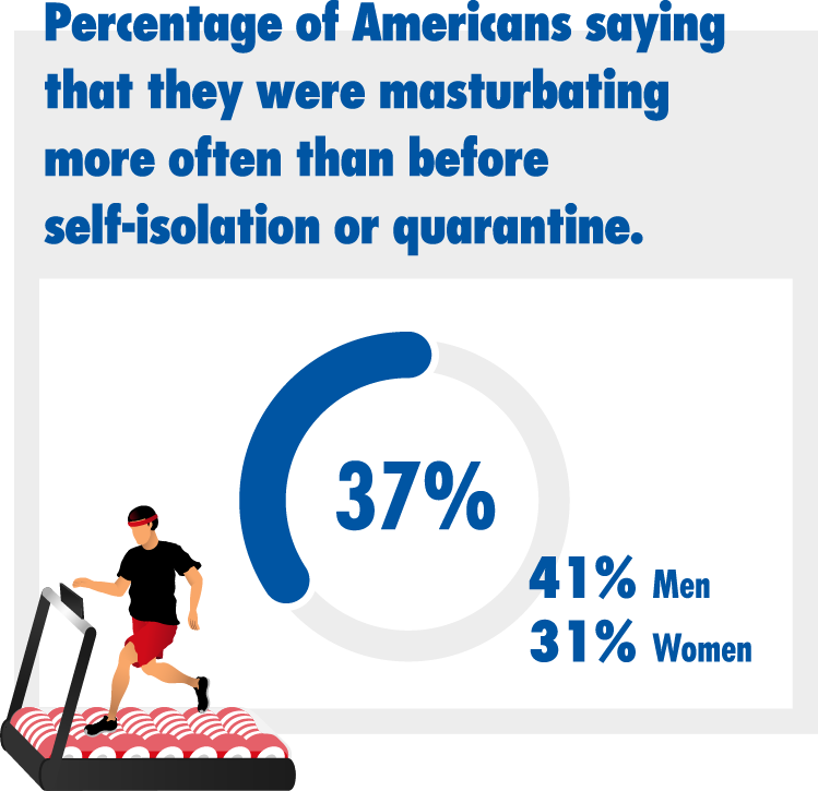 Percentage of Americans saying that they were masturbating more often than before self-isolation or quarantine.