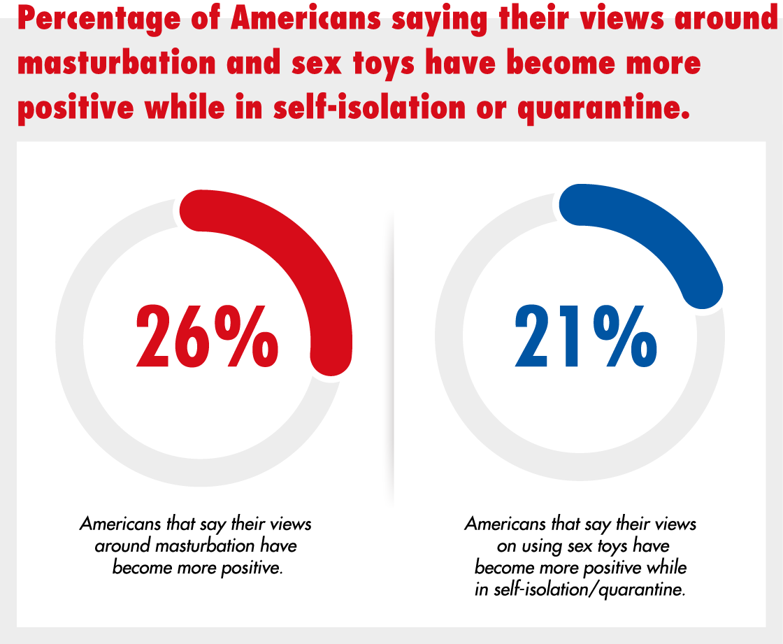 Percentage of Americans saying their views around masturbation and sex toys have become more positive while in self-isolation or quarantine.