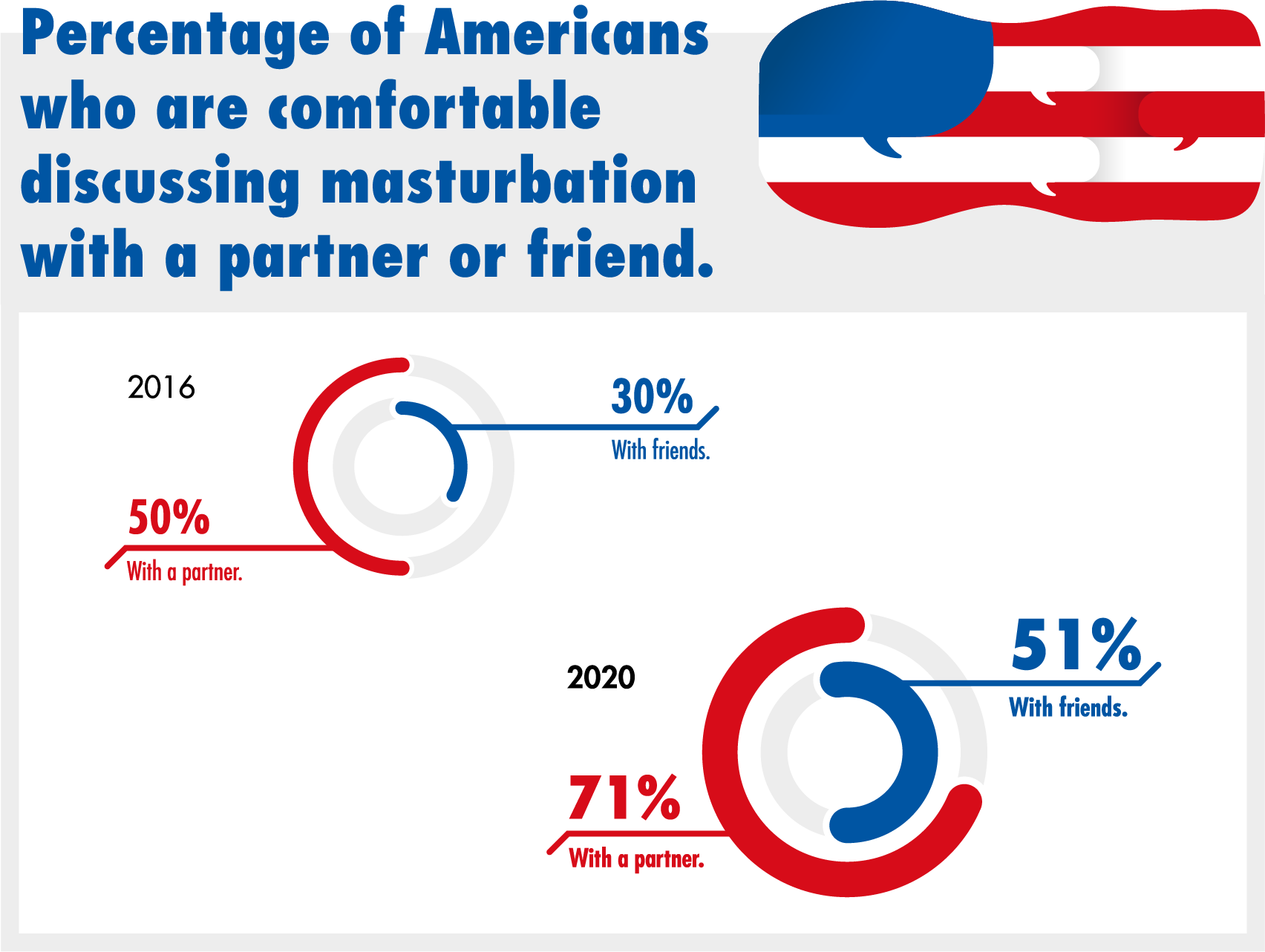 Percentage of Americans who are comfortable discussing masturbation with a partner or friend.