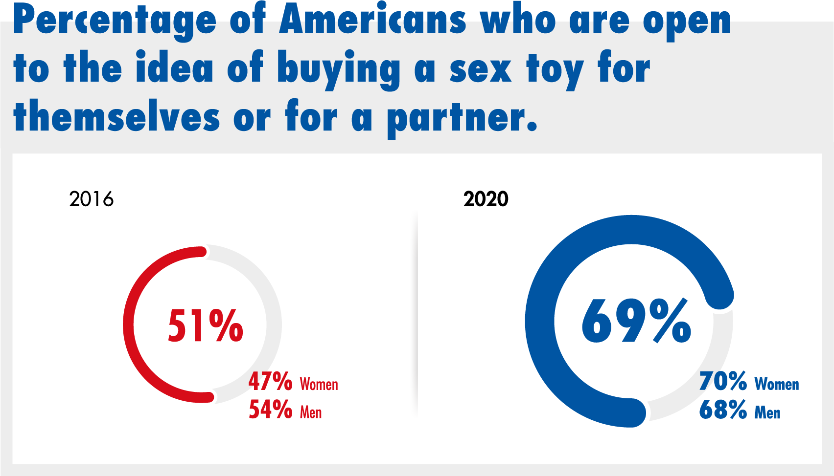 Percentage of Americans who are open to the idea of buying a sex toy for themselves or for a partner.