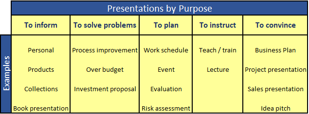 Presentations by Purpose with examples