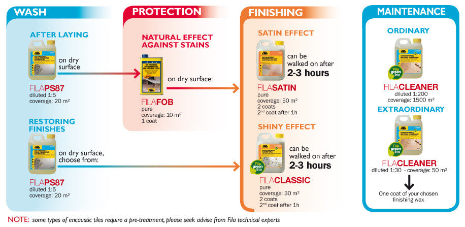 Fila cleaning, sealing and optional top-coat recommendations for cement tile