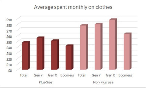 fashion spending trends