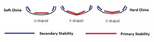 Primary stability vs Secondary stability kayak Hard Chine Soft Chine