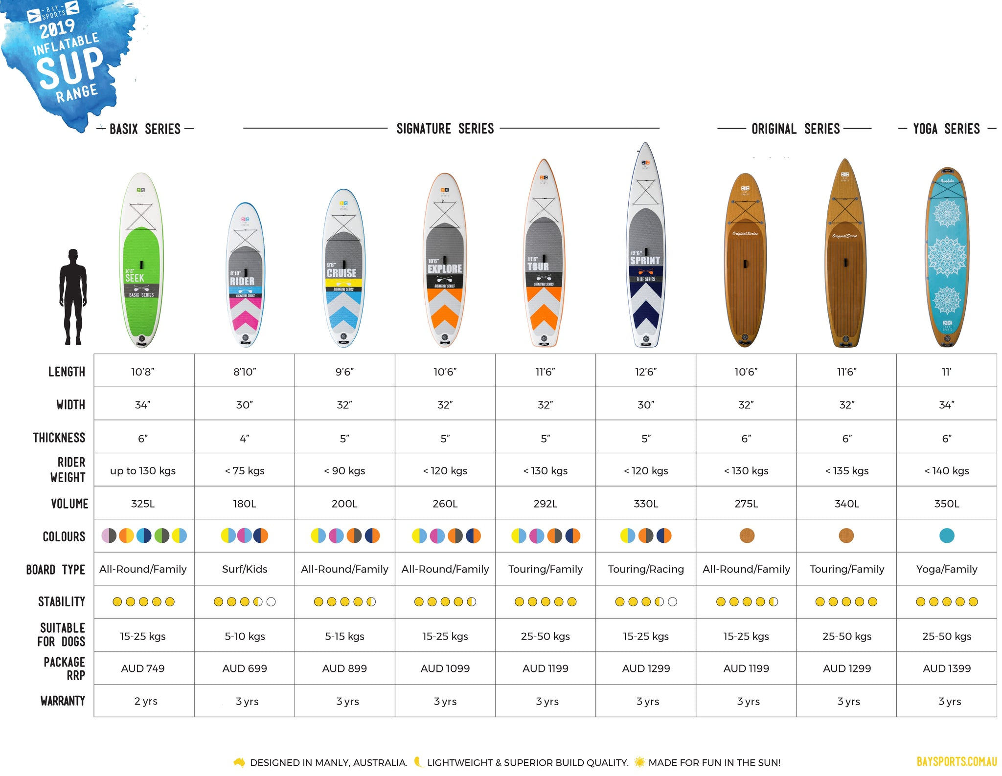 Bay Sports 2019 Guide to Best Inflatable Stand Up Paddle Boards (how to choose a sup board size)
