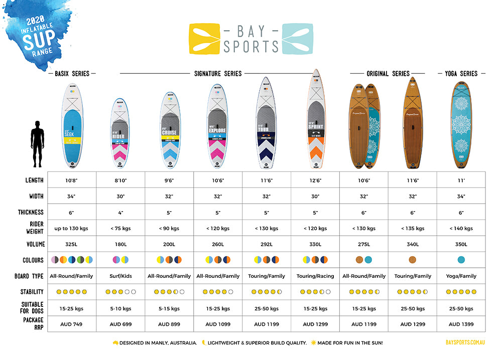 Bay Sports 2020 Guide to Best Inflatable Stand Up Paddle Boards (how to choose a sup board size)