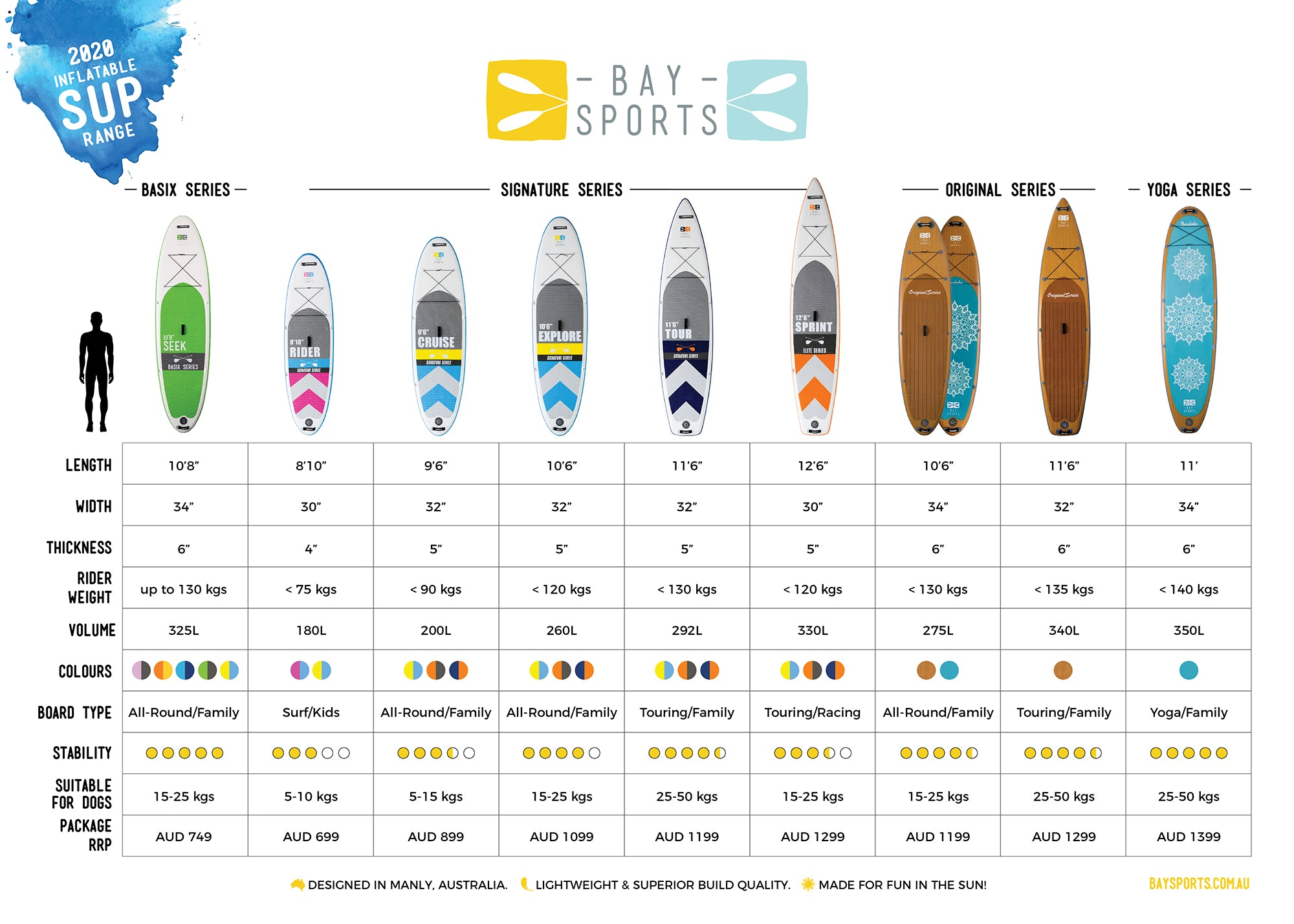 Bay Sports SUP Boards Comparison Table