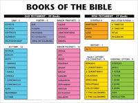 Books of the Bible Wall Chart - Laminated