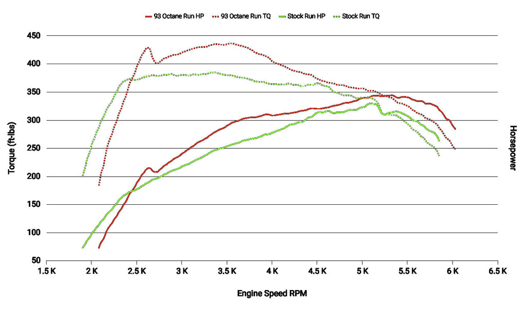 2011-2016 Ford F150 3.5L Ecoboost Dyno Chart with SCT Flash Tuner