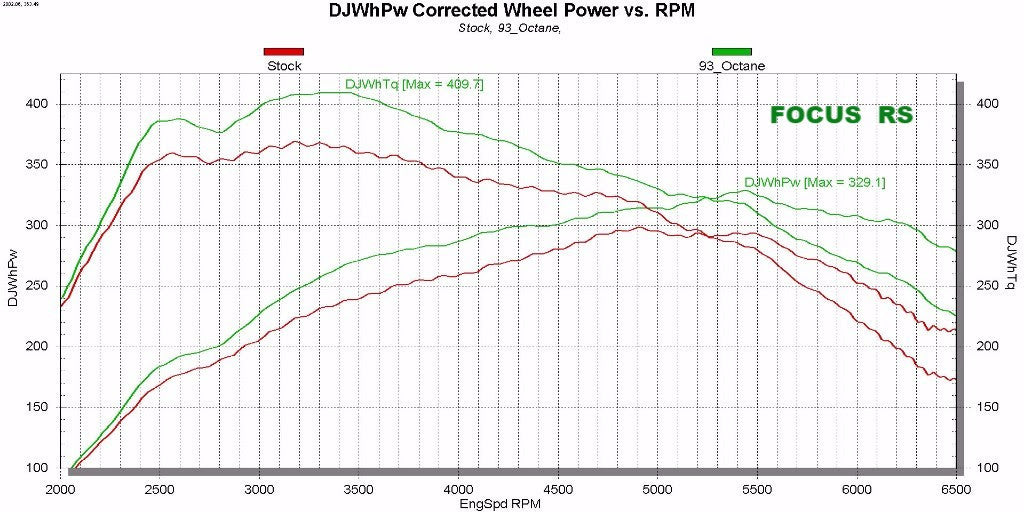 SCT X4 7015 2016 Ford Focus RS Dyno Chart