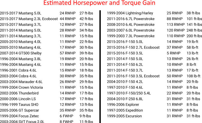 Estimated Horsepower and Torque Gains for SCT X4 Preloaded Tunes