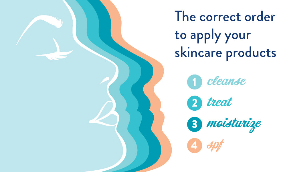 Cleanse, Treat, Moisturize, Repeat! | askderm.com