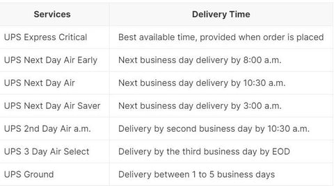 Table of UPS Shipping Timelines