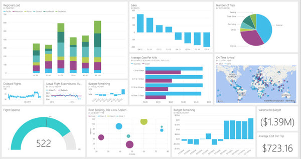 Data analysis service via Powerbi