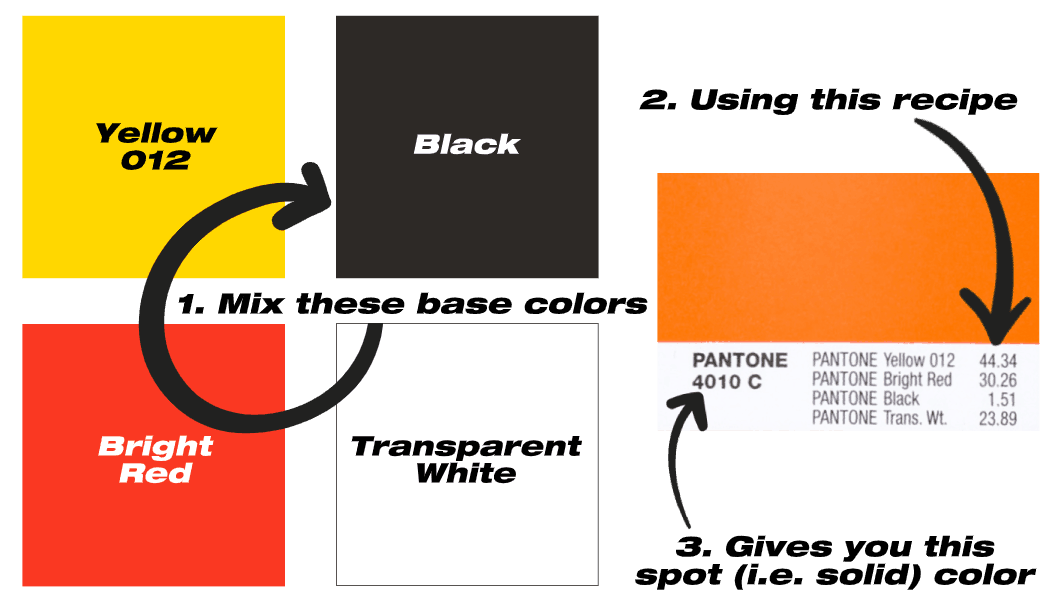 Yellow 12, Bright Red, Black and Transparent white mixed to make Pantone 4010 C