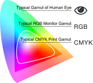 Color gamut graph showing the difference between eye, rgb, and cmyk