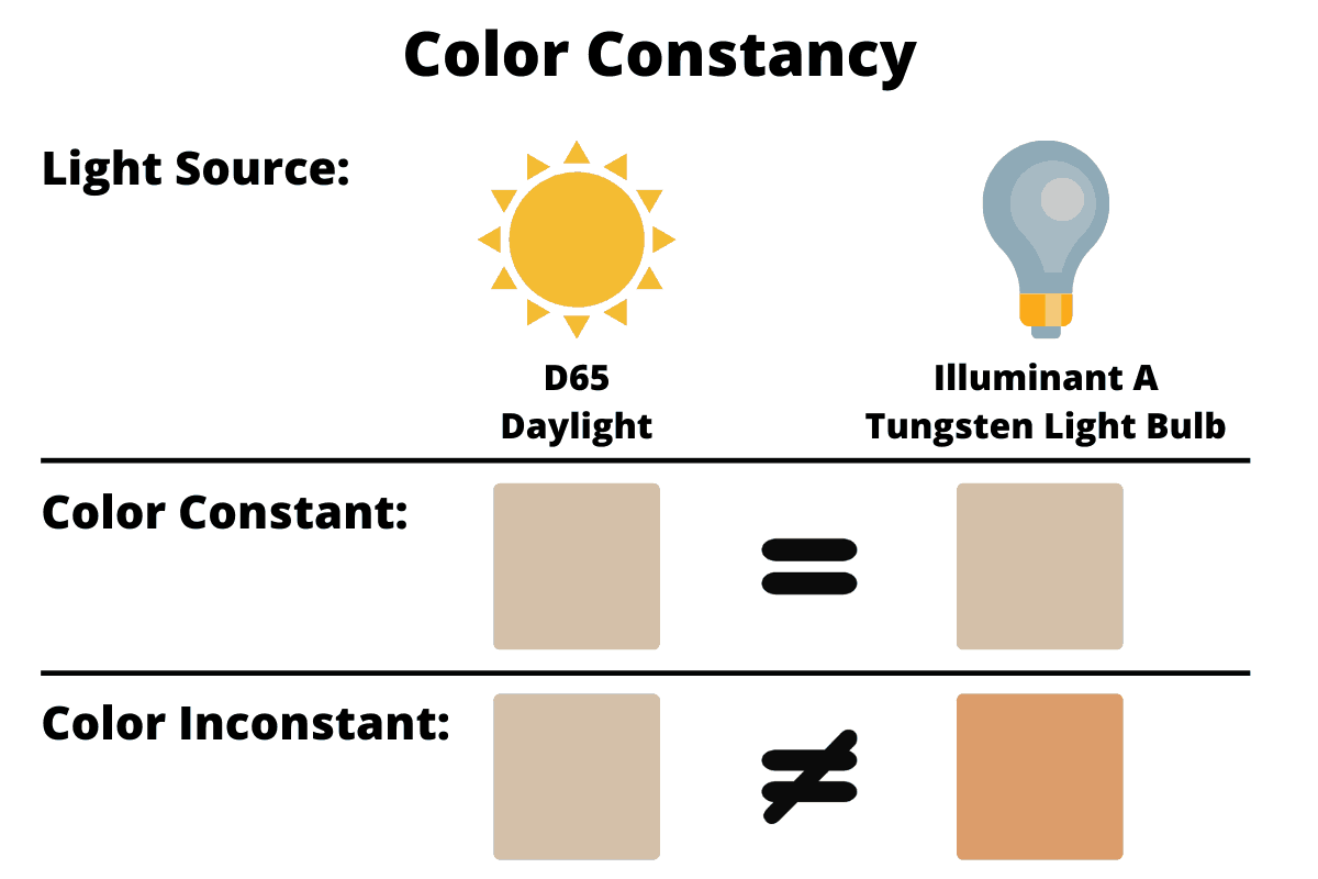 Description of Color Constancy with sunlight, a light bulb, and comparing color