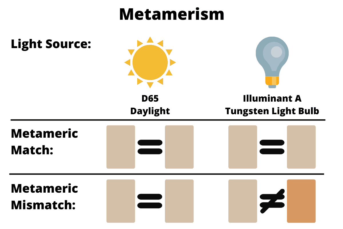 Description of Metamerism with sunlight, a light bulb, and two colors being compared
