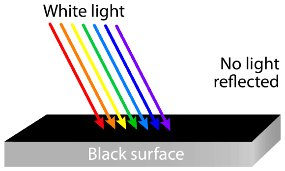 White light reflecting off a black surface