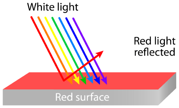 White light reflecting off a red surface
