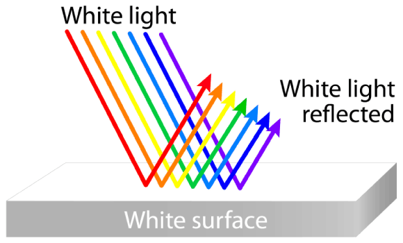 White light reflecting off a white surface