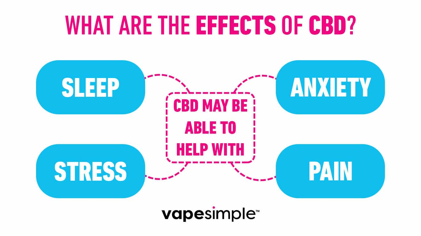 CBD e-liquid effects