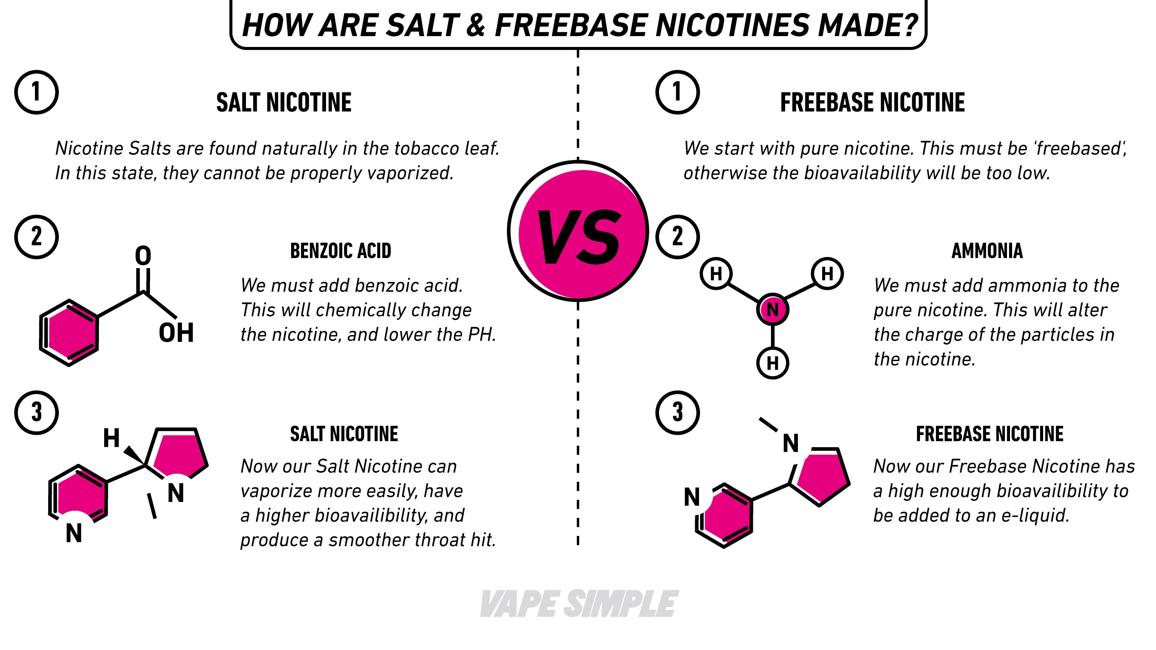 salt freebase nicotine