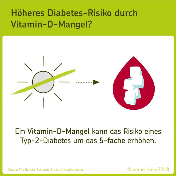 Höheres Diabetes-Risiko durch Vitamin-D-Mangel