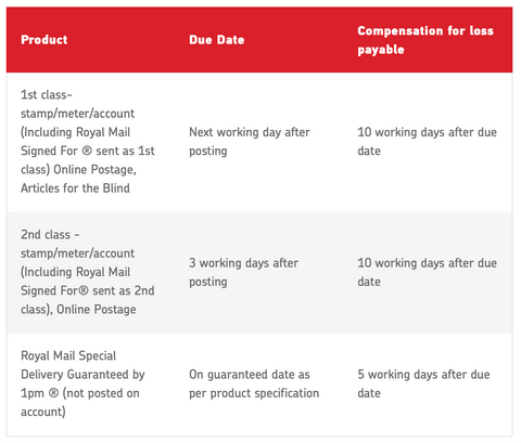 Royal Mail lost post policy
