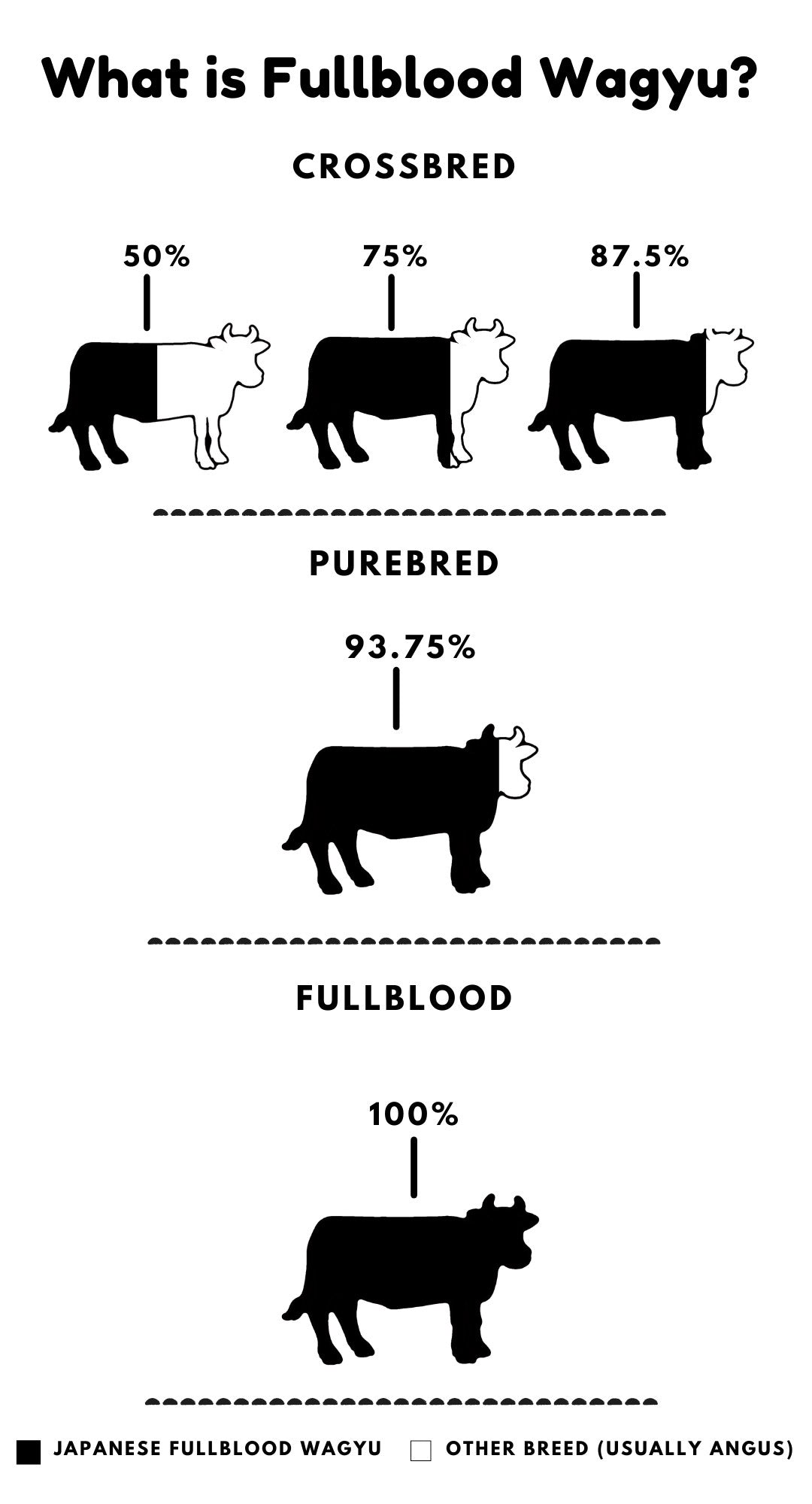Difference between Full blood wagyu, Crossbred, American and Australian Wagyu