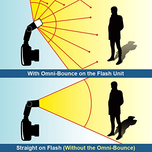 Sto-Fen Omni-Bounce OM-ET Flash Diffuser (for Canon 600EX-RT & Yongnuo YN600EX-RT)