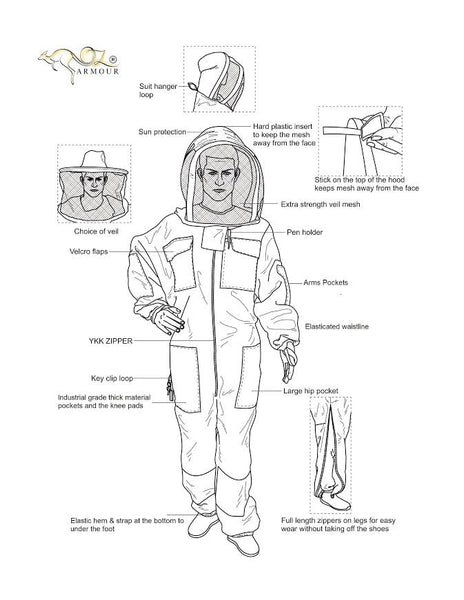 Ventilated Suit features diagram
