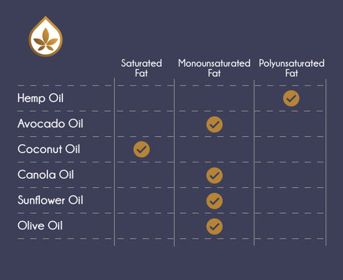 Hemp Oil Fats