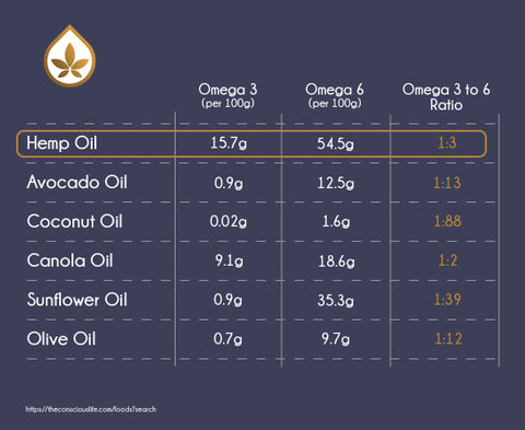 Hemp Oil Omega rankings