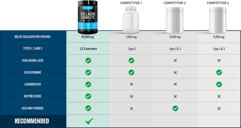 collagen supplement comparison chart