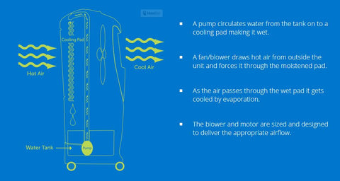 A diagram to show how evaporative cooling works