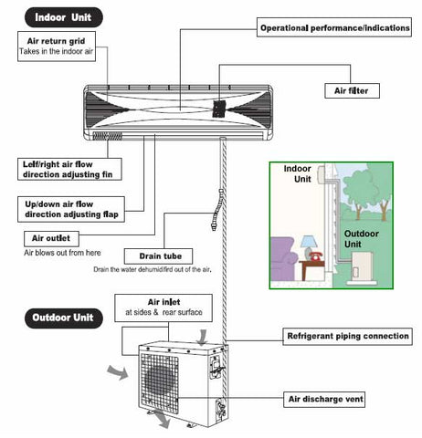 how split air conditioning units work airconhut rh airconhut com Residential Air Conditioning Diagram AC Piping Diagram