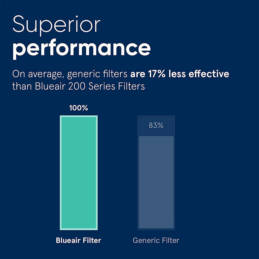 SmokeStop™ Filter for Blueair Classic 200 Series