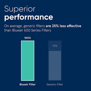 Particle Filter for Blueair Classic 600 Series
