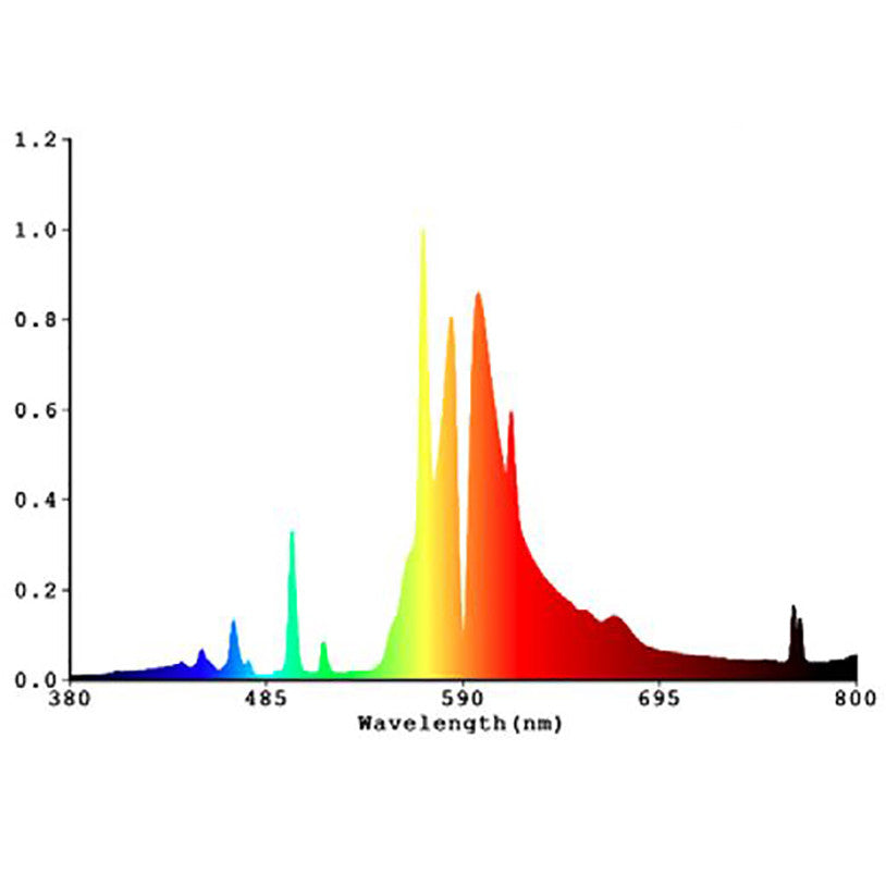 Image result for hps spectrum