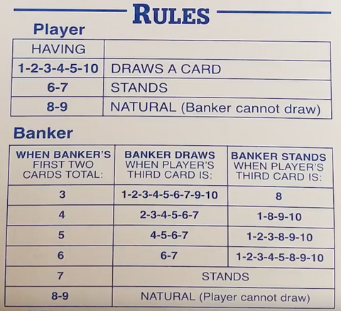 (The third card rules for Baccarat)