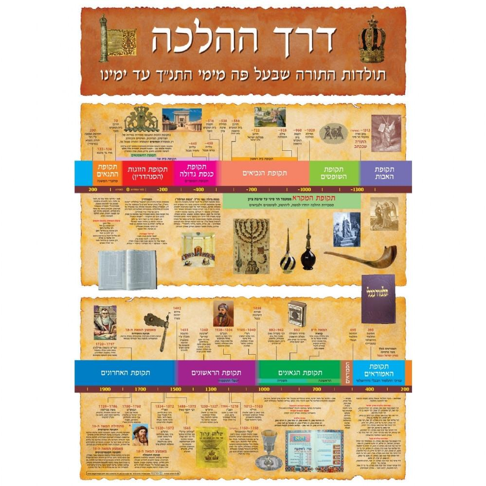 Jewish Histroy Timelines & Jerusalem Posters & Banners