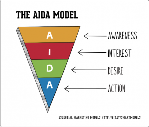 The AIDA Model in Marketing Awareness Interest Desire Action