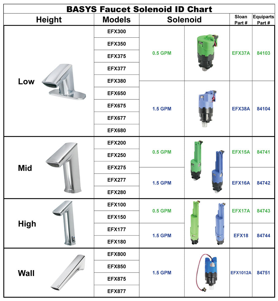 Solenoid Comparison Chart for BASYS Faucets